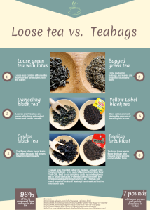Loose vs teabags infographic